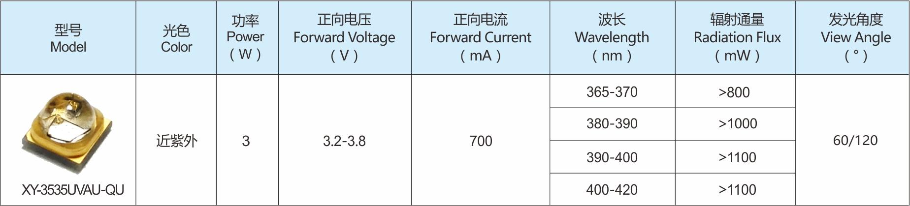 UVA系列LED灯珠选型参数表2